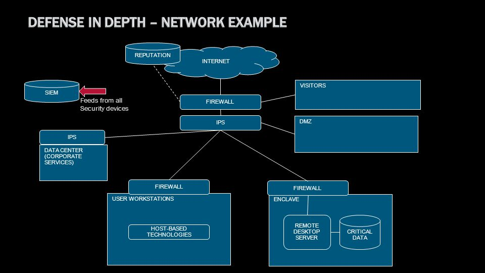 Defense In Depth – NetWork Example