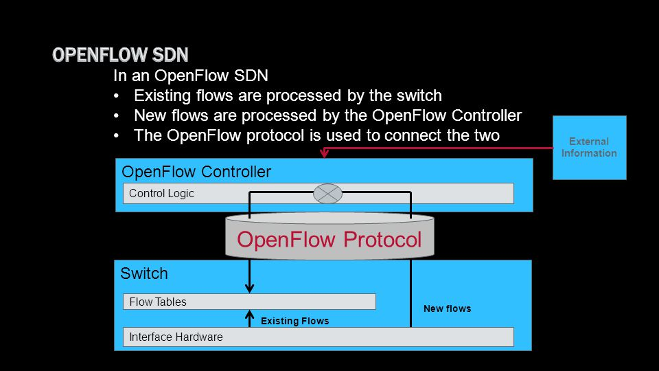 OpenFlow Protocol OpenFlow SDN In an OpenFlow SDN