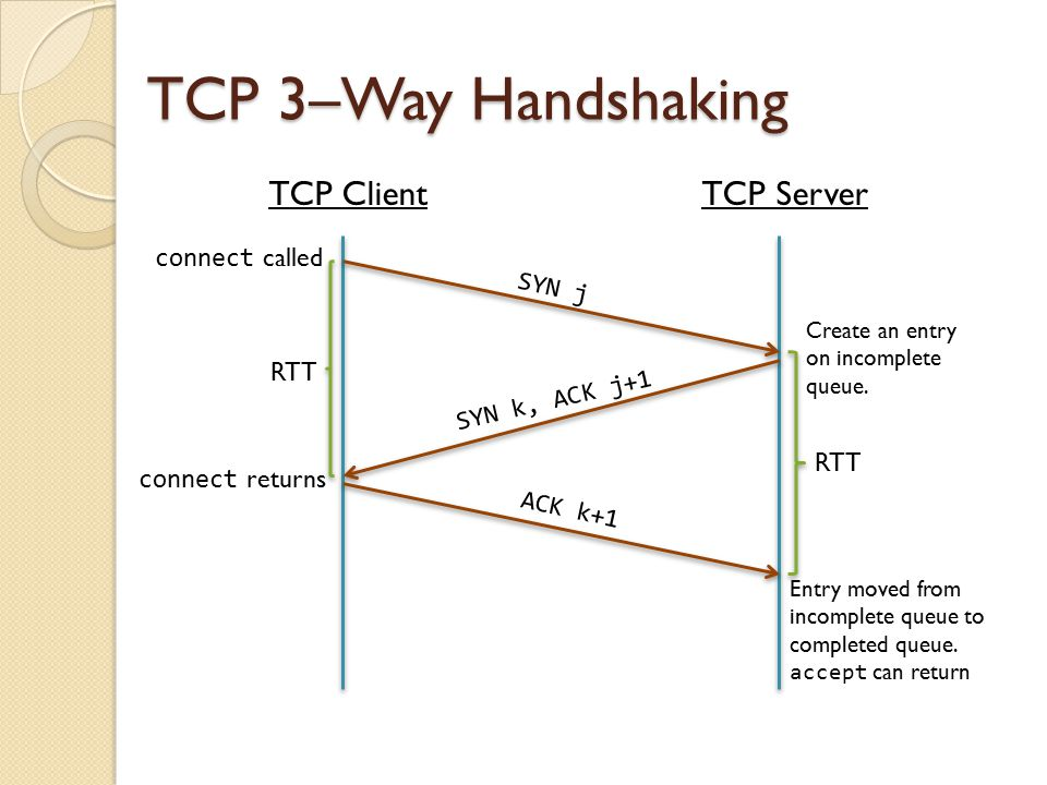 TCP 3–Way Handshaking TCP Client TCP Server connect called SYN j RTT