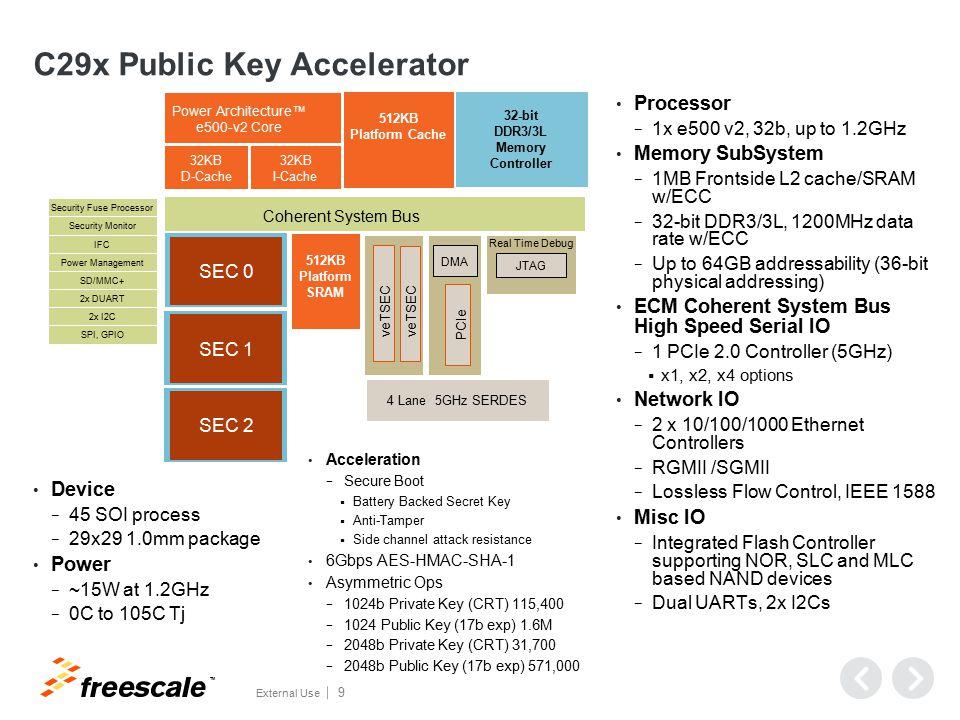 OpenSSL with QorIQ SEC Accelerator