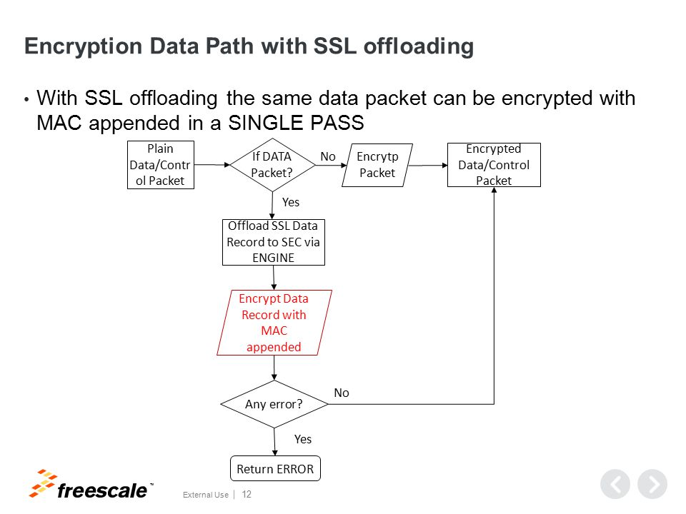 Decryption Data Path with SSL offloading