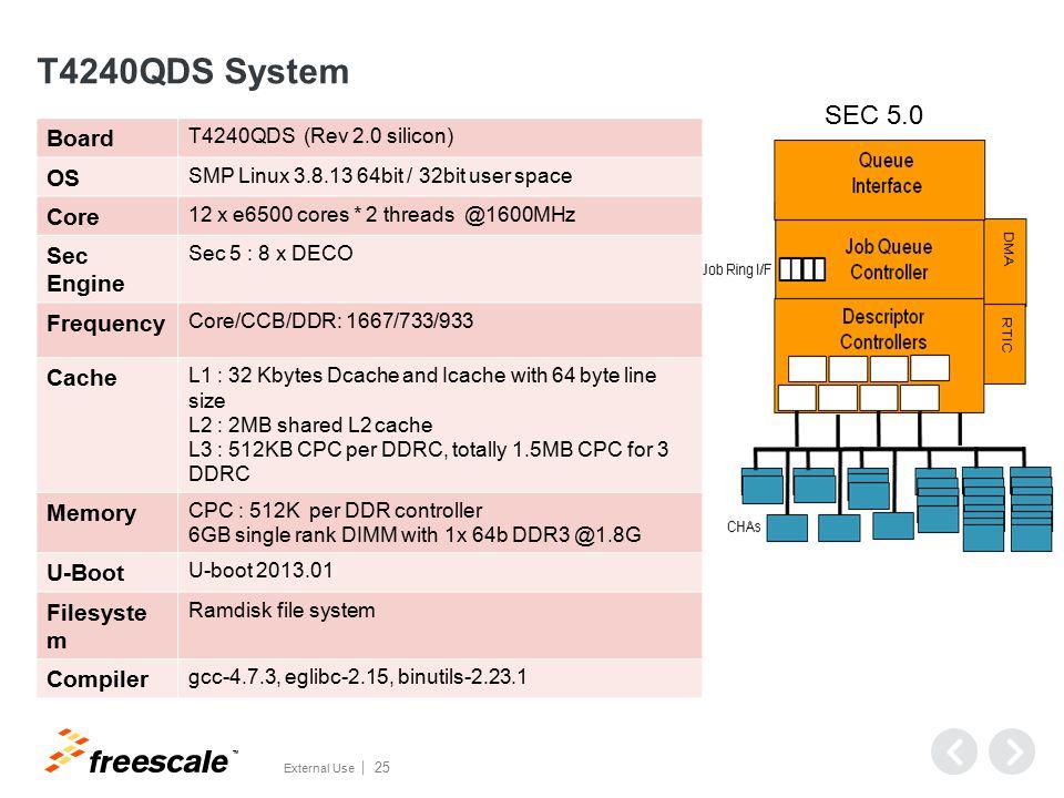 OpenSSL Offload Result for P4080DS