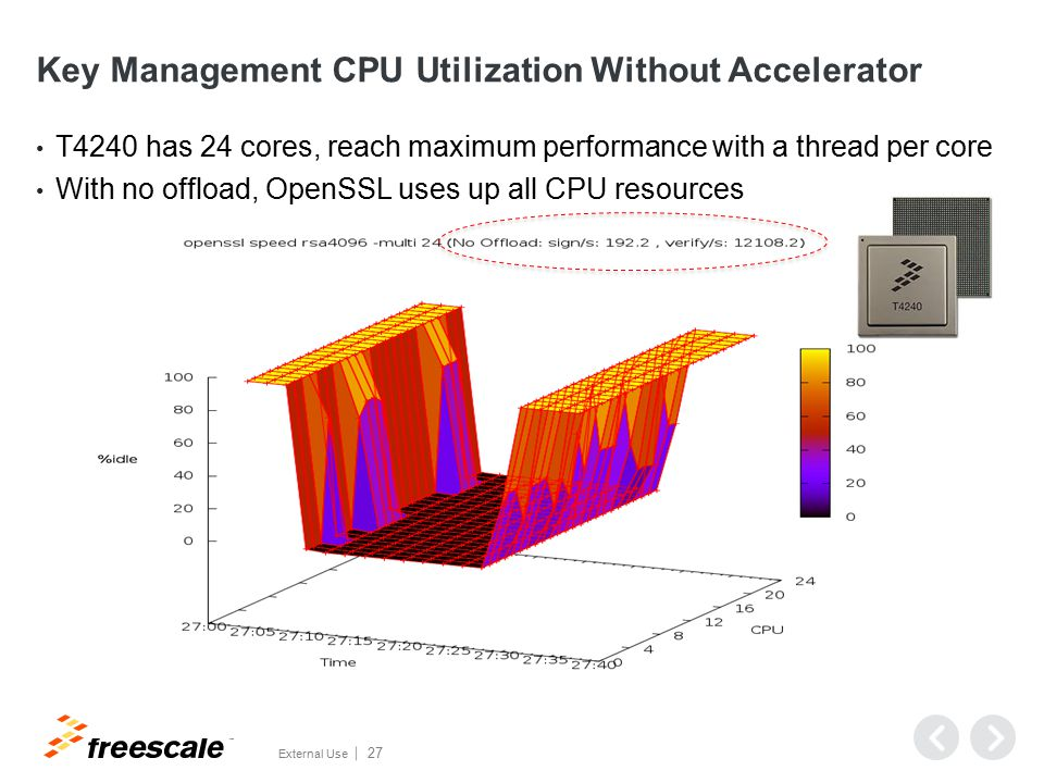 Key Management CPU Utilization With Accelerator (C293)