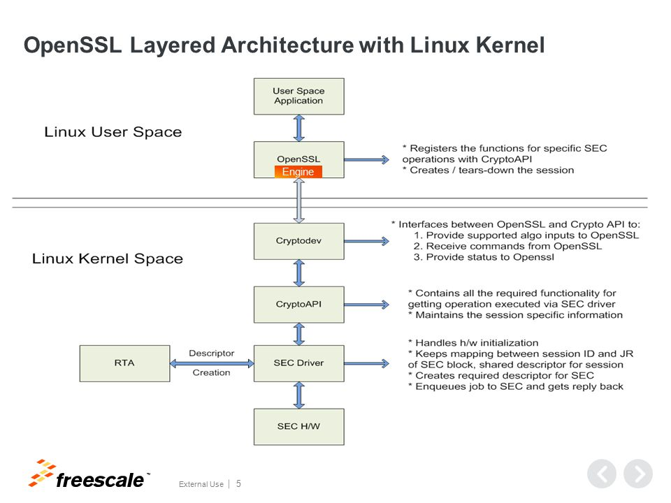 Freescale Solution for OpenSSL Hardware Offloading