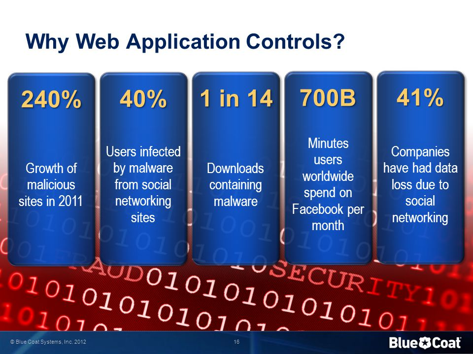 Why Web Application Controls
