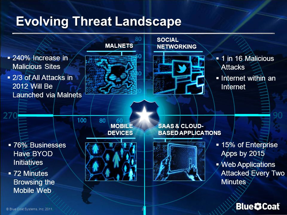 Evolving Threat Landscape