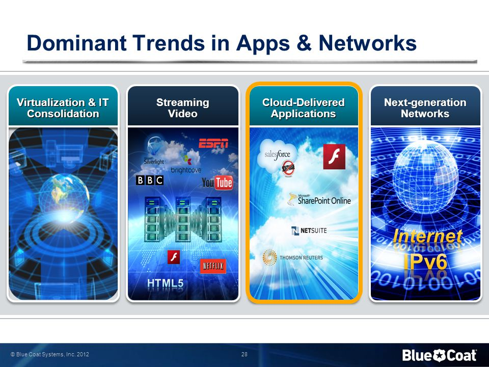 Dominant Trends in Apps & Networks