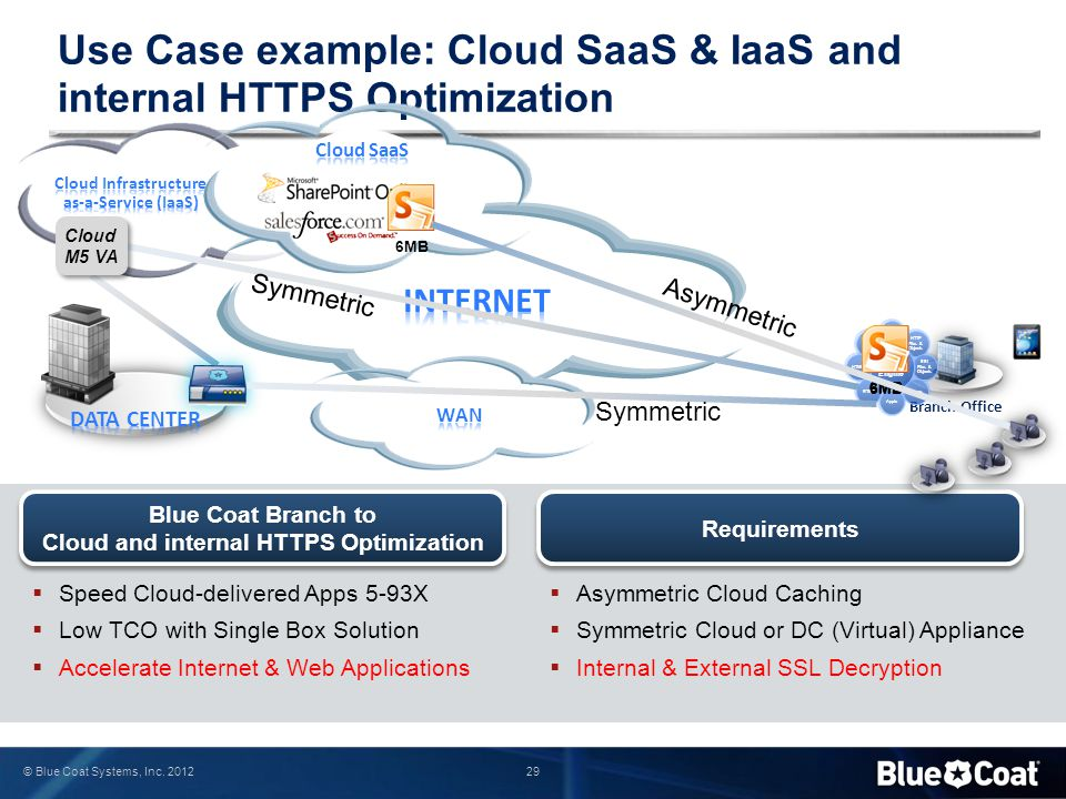Use Case example: Cloud SaaS & IaaS and internal HTTPS Optimization