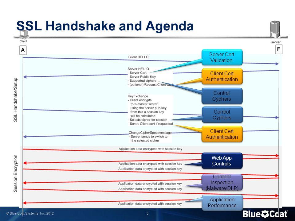 SSL Handshake and Agenda
