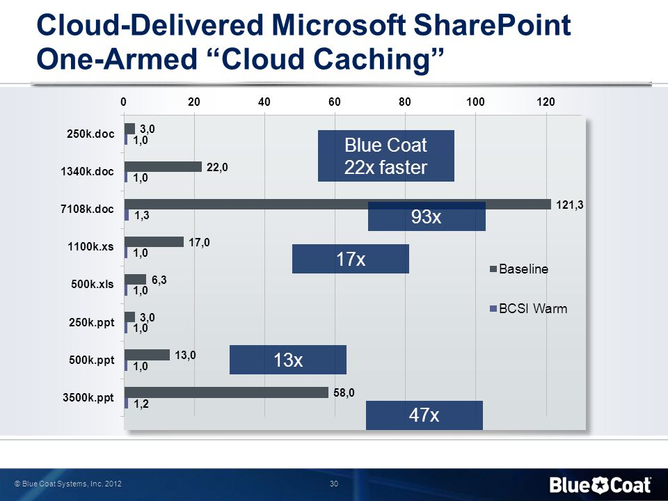 Cloud-Delivered Microsoft SharePoint One-Armed Cloud Caching