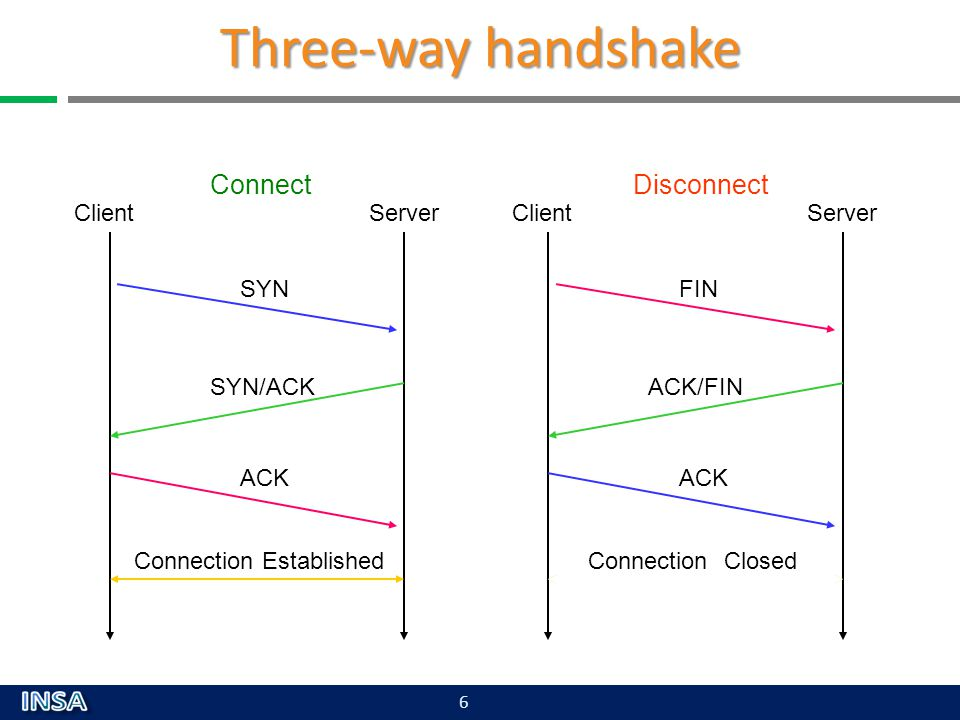 Three-way handshake Connect Disconnect Client Server Client Server SYN