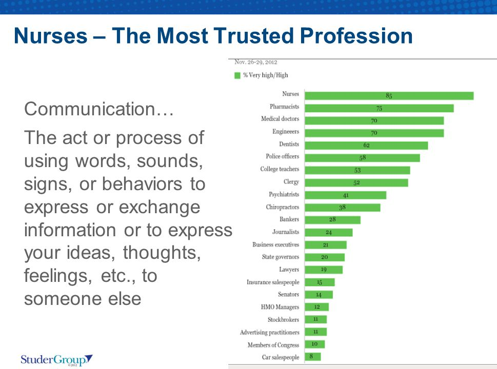 Nurses – The Most Trusted Profession