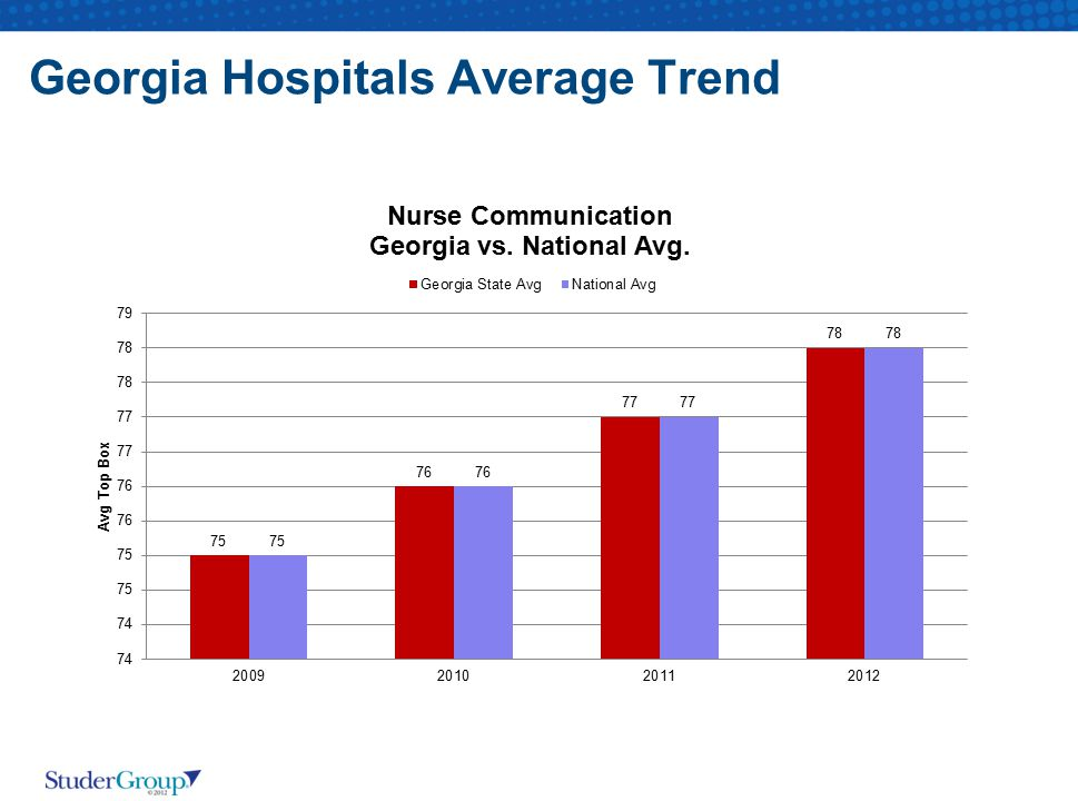 Georgia Hospitals Average Trend