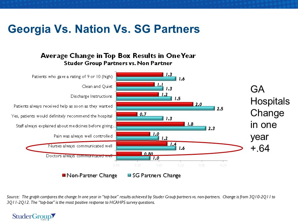 Georgia Vs. Nation Vs. SG Partners