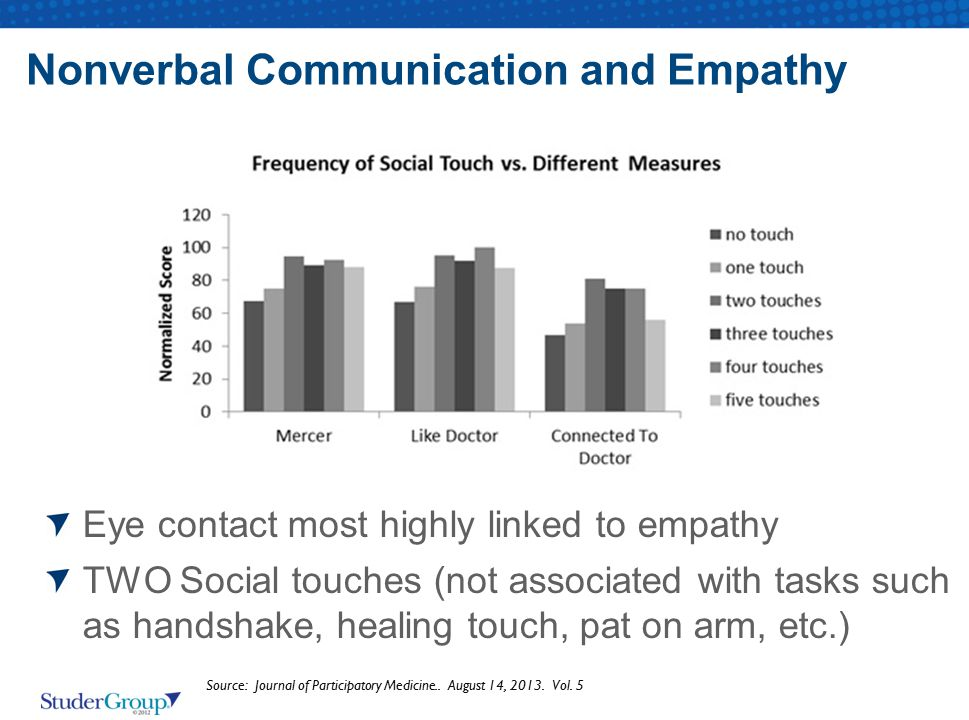 Nonverbal Communication and Empathy