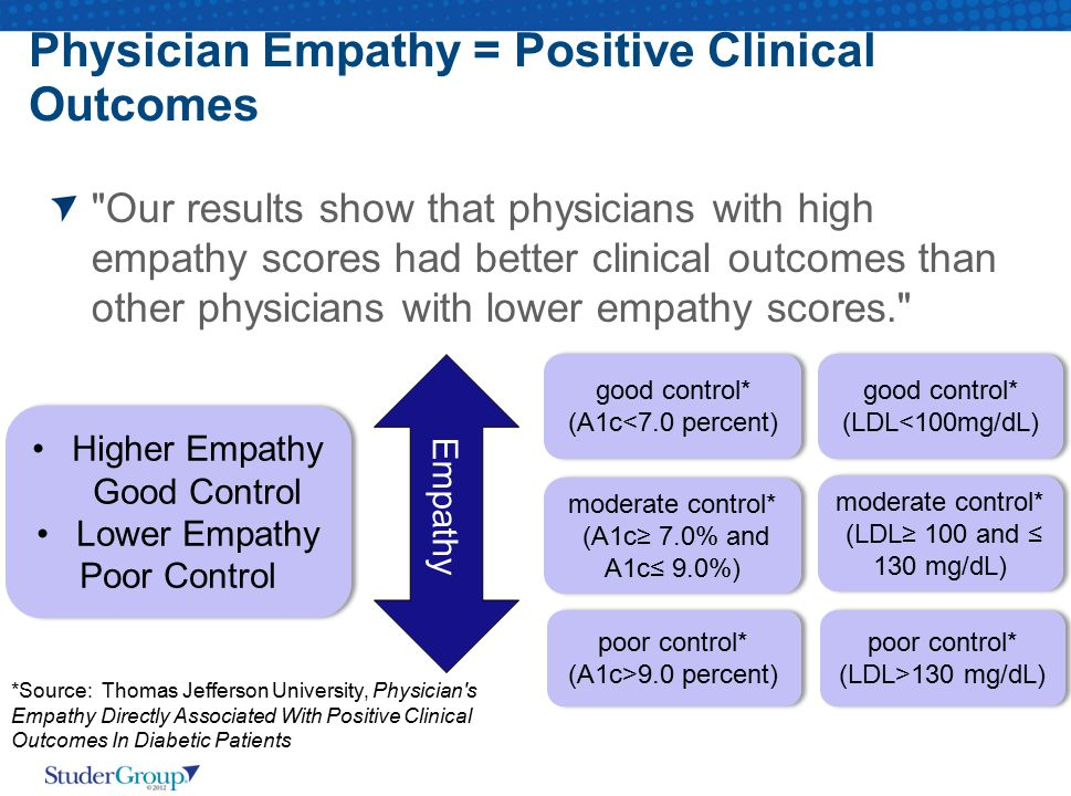 Physician Empathy = Positive Clinical Outcomes