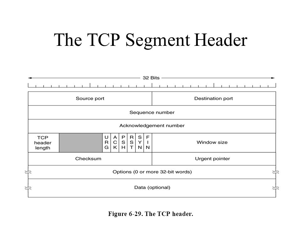 The TCP Segment Header Figure 6-29. The TCP header.