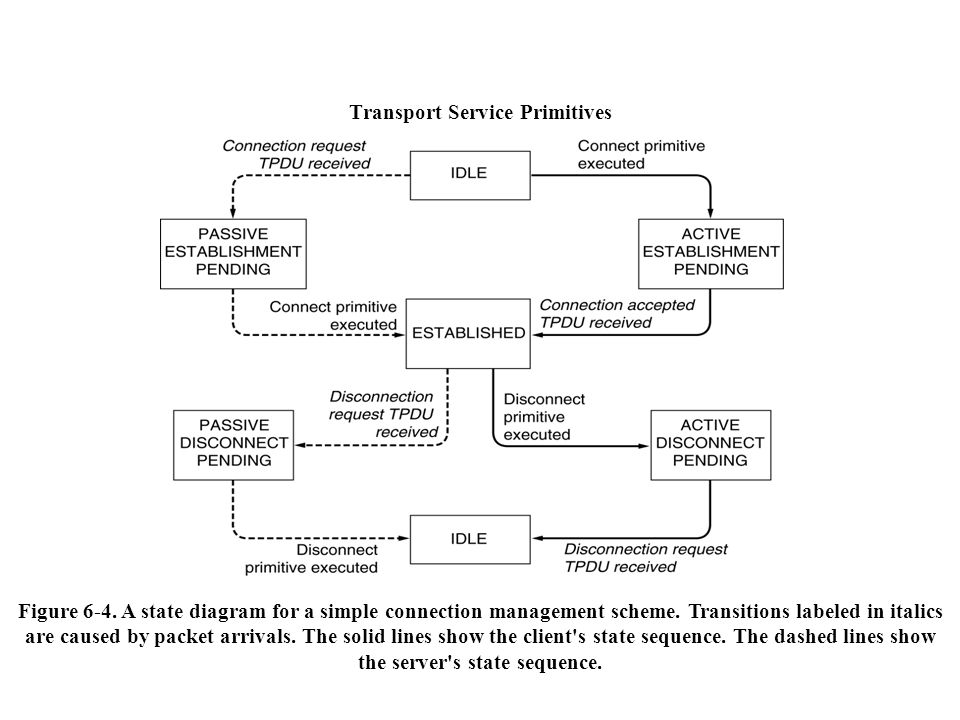 Transport Service Primitives