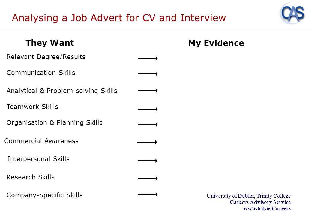 Analysing a Job Advert for CV and Interview