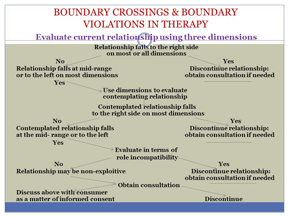 BOUNDARY CROSSINGS & BOUNDARY VIOLATIONS IN THERAPY