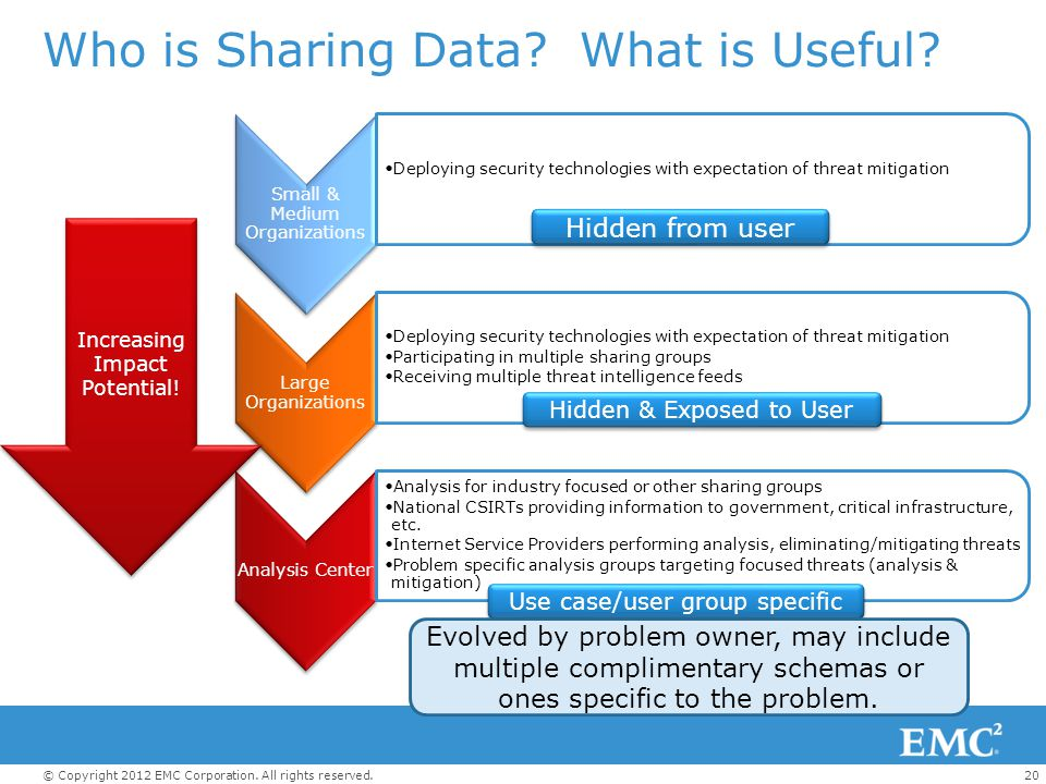 Who is Sharing Data What is Useful