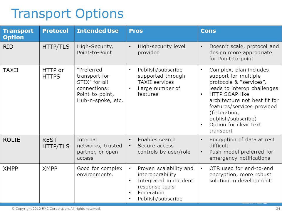 Transport Options Determine Best Fit Transport Option Protocol