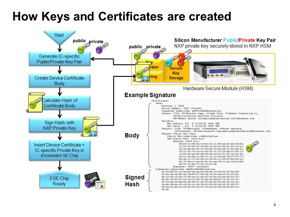 How Keys and Certificates are created