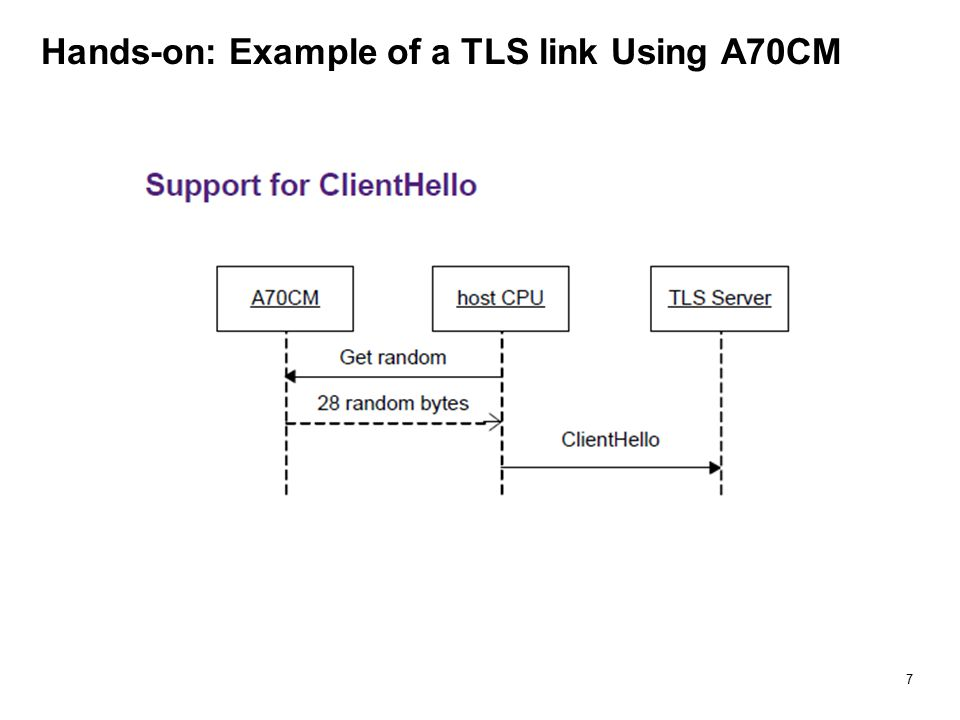 Hands-on: Example of a TLS link Using A70CM