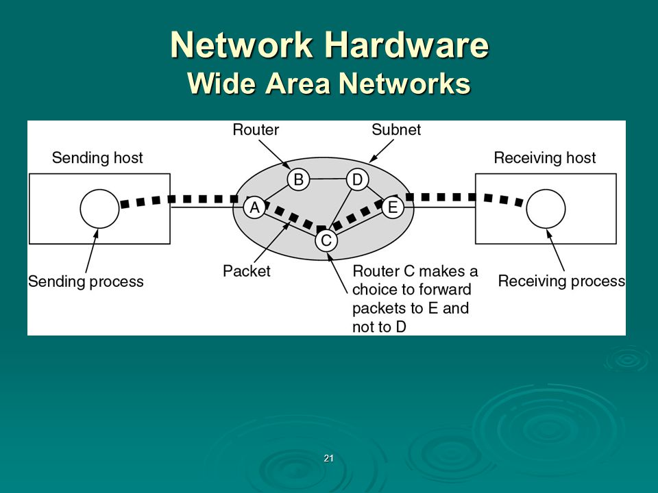 Network Hardware Wide Area Networks