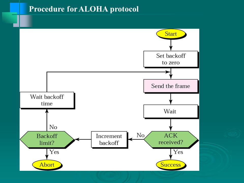 Procedure for ALOHA protocol