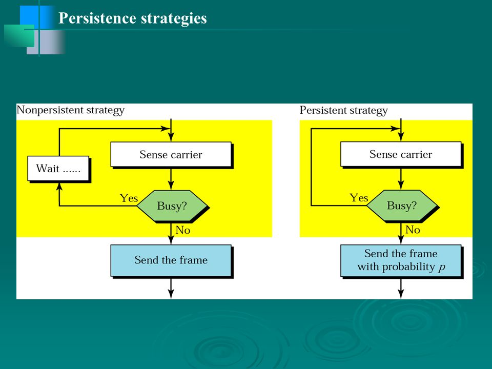 Persistence strategies