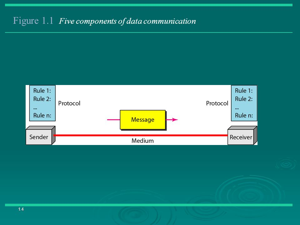 Figure 1.1 Five components of data communication
