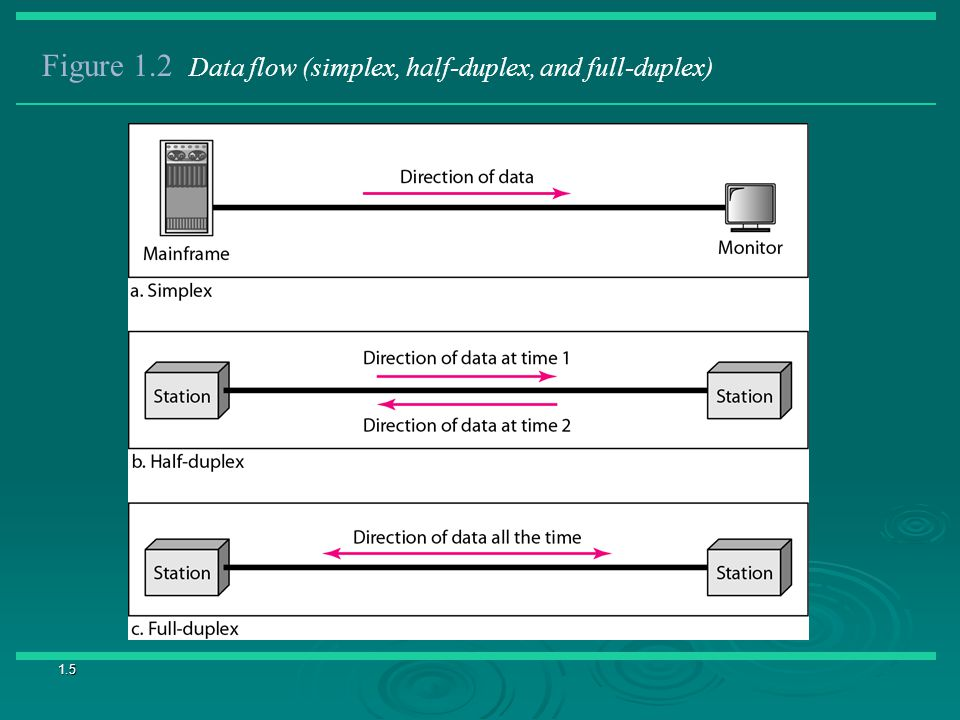 Figure 1.2 Data flow (simplex, half-duplex, and full-duplex)