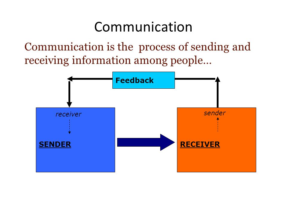 Communication Communication is the process of sending and receiving information among people… Feedback.