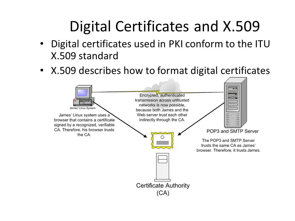 Digital Certificates and X.509