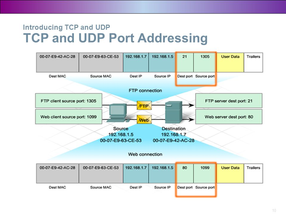 Introducing TCP and UDP TCP and UDP Port Addressing