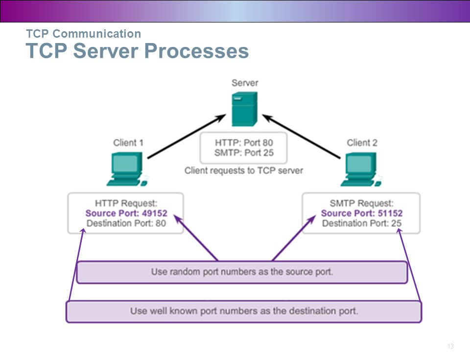 TCP Communication TCP Server Processes