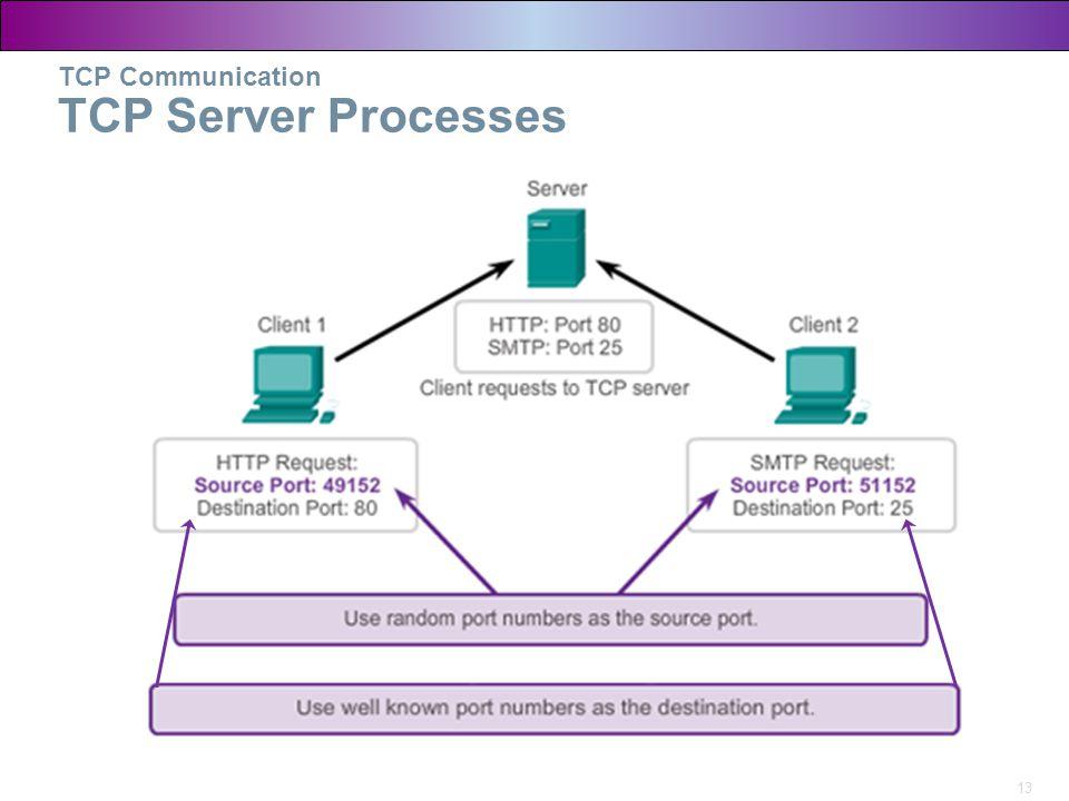 TCP Communication TCP Server Processes