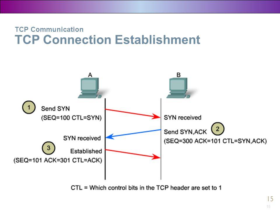 TCP Communication TCP Connection Establishment