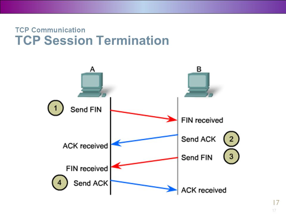 TCP Communication TCP Session Termination