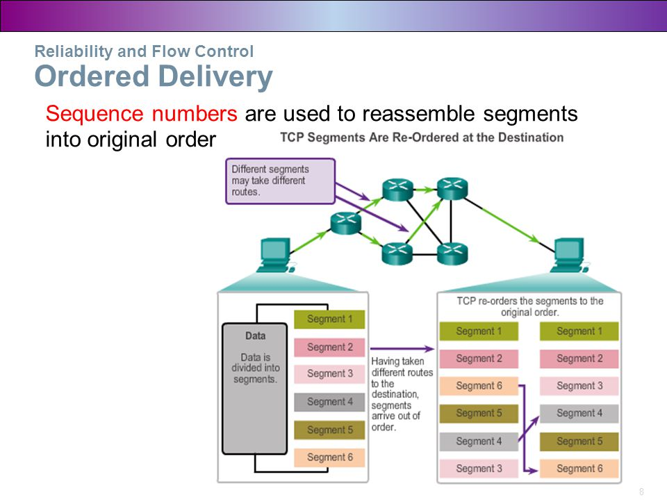Reliability and Flow Control Ordered Delivery