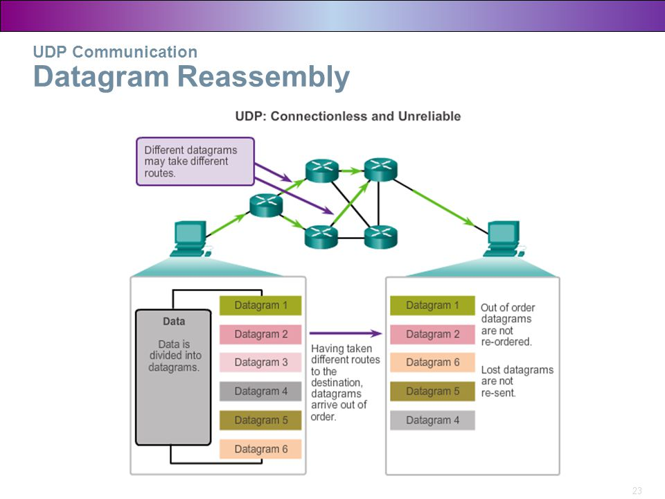 UDP Communication Datagram Reassembly