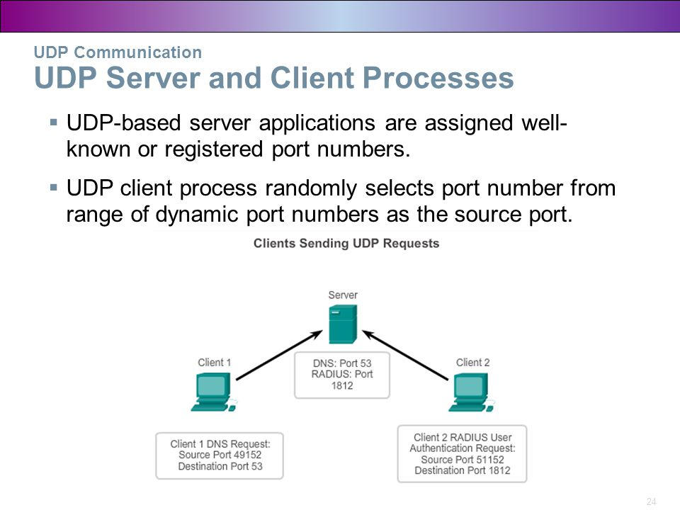UDP Communication UDP Server and Client Processes