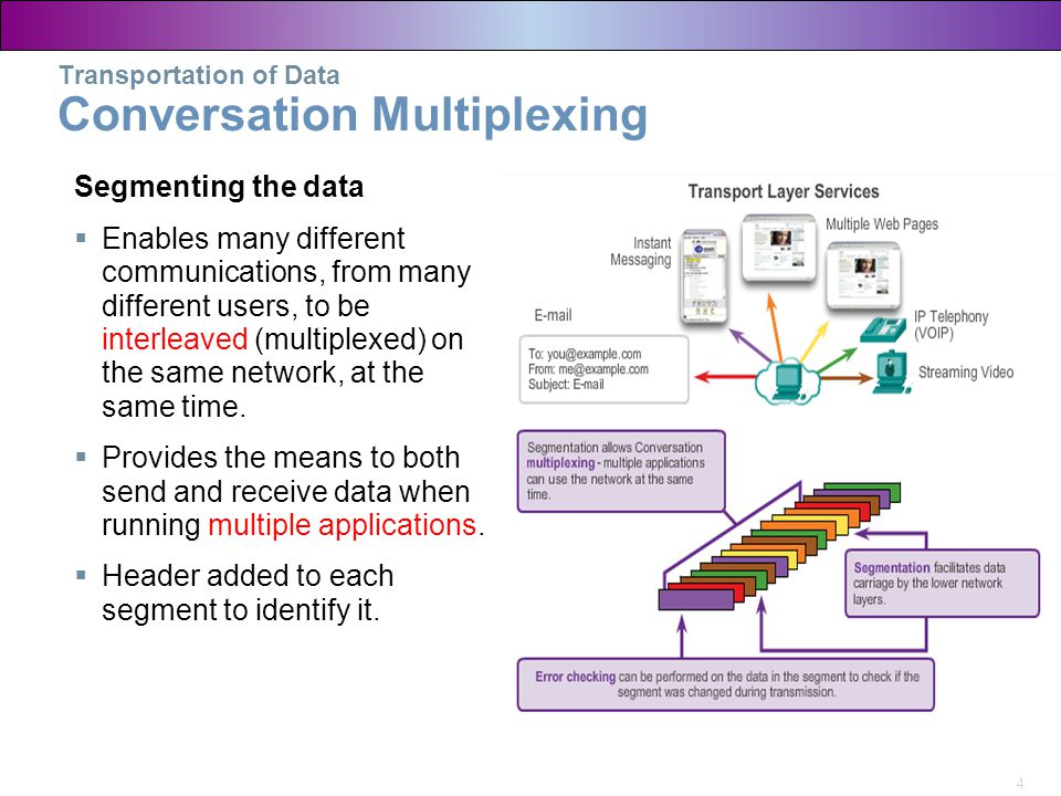 Transportation of Data Conversation Multiplexing