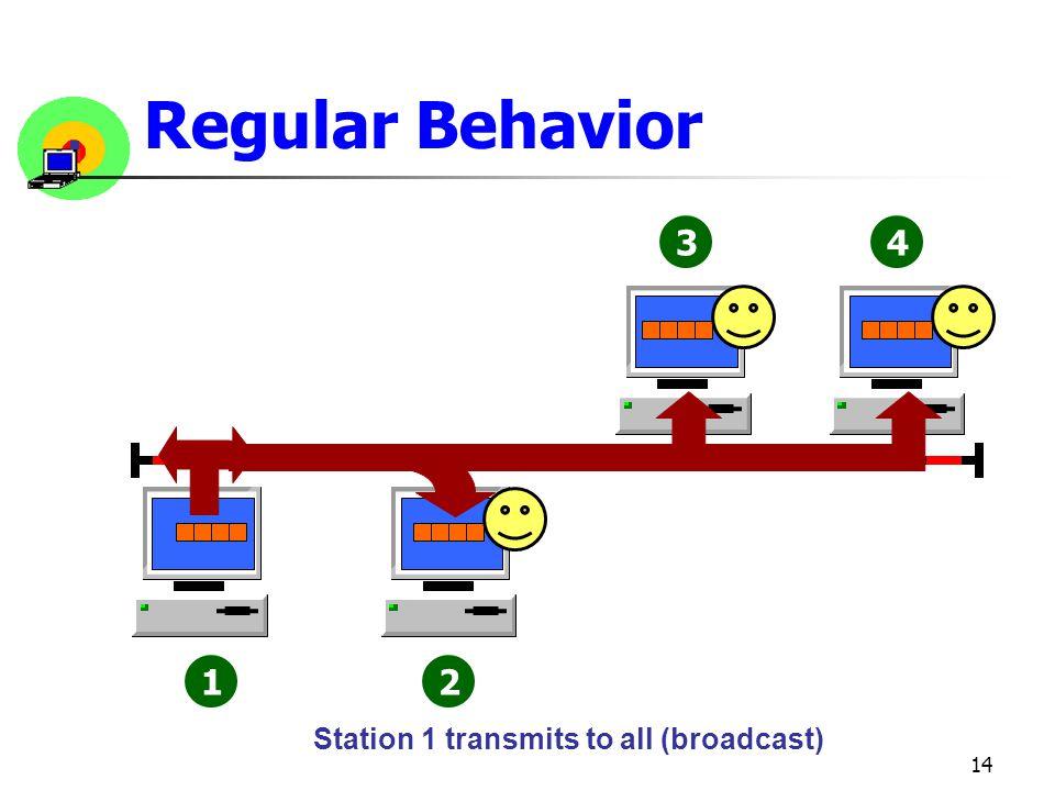 Regular Behavior 1 2 3 4 Station 1 transmits to all (broadcast)