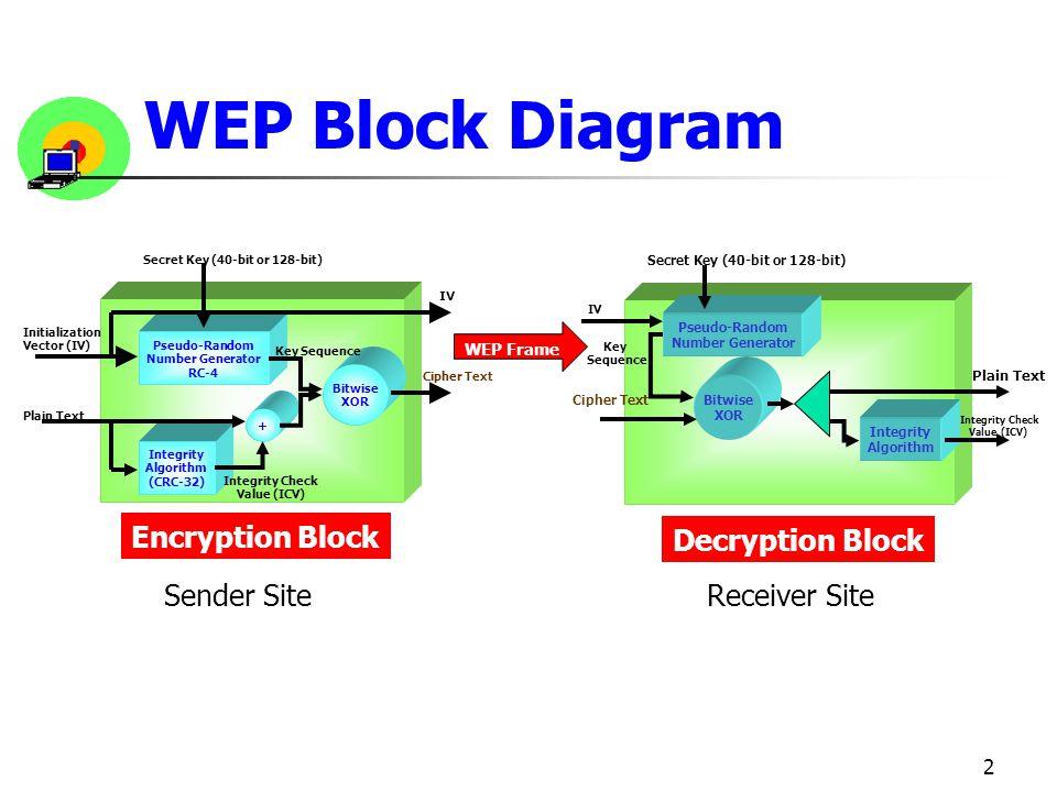 WEP Block Diagram Encryption Block Sender Site Decryption Block