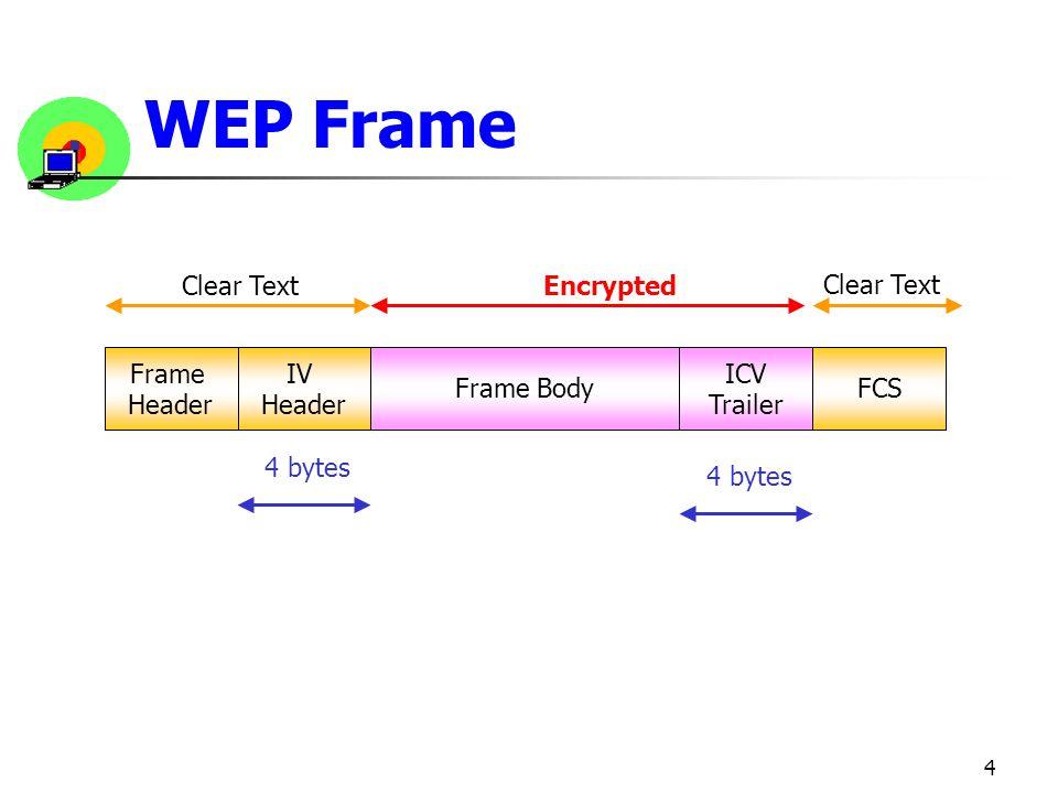 WEP Frame Clear Text Encrypted Frame Header IV Header Frame Body ICV