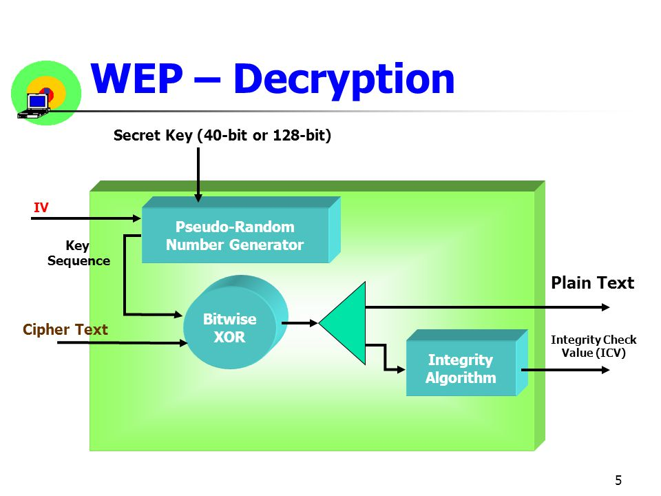 WEP – Decryption Plain Text Secret Key (40-bit or 128-bit)