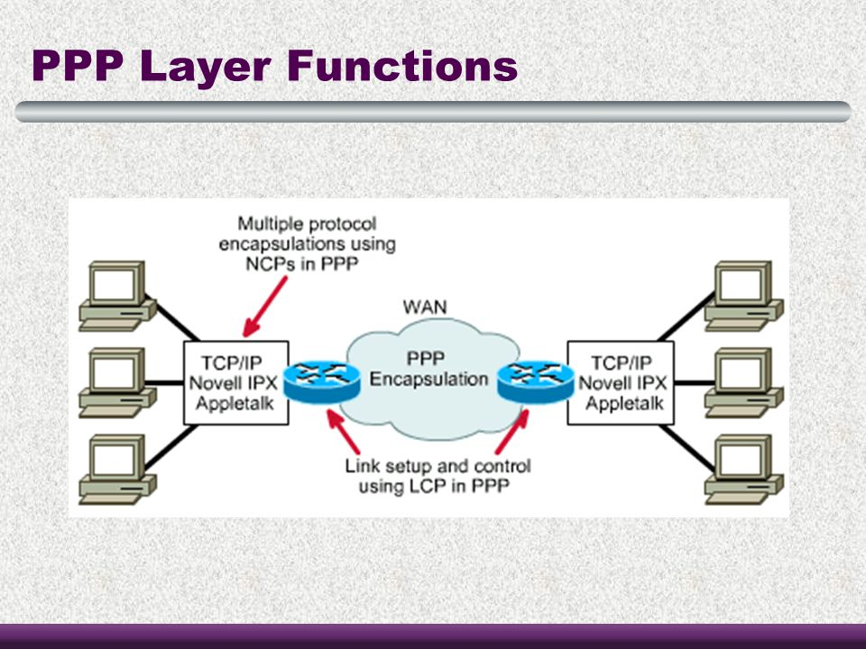 PPP Layer Functions