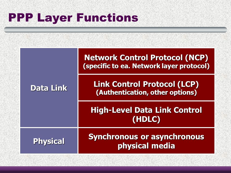 PPP Layer Functions Network Control Protocol (NCP) Data Link